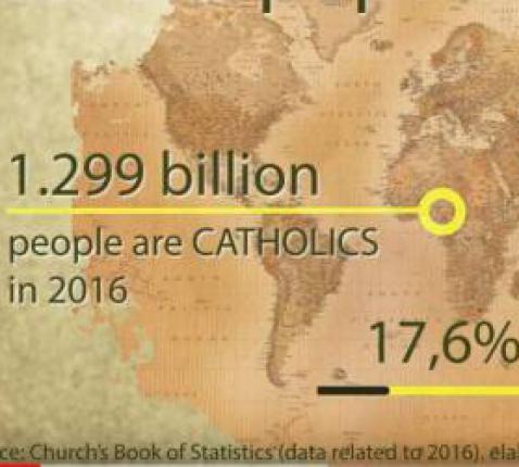 Ter gelegenheid van Missiezondag lijstte het missieagentschap Fides enkele betekenisvolle cijfers i.v.m. de missionaire wereldkerk op © Fides