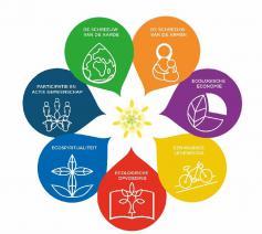 Maak mee de sprong naar een duurzame toekomst voor de aarde en alle bewoners © Ecokerk