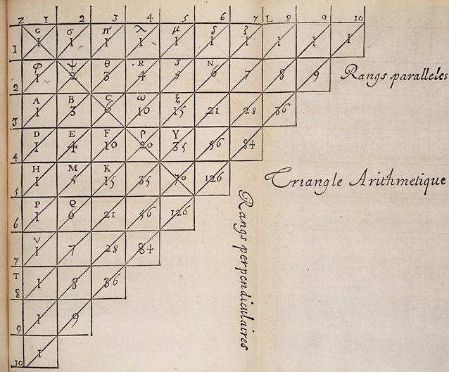 De 'Driehoek van Pascal', waarmee hij kansberekening ontwikkelde.