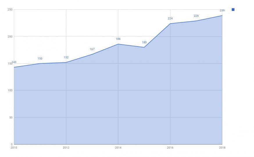De evolutie van het aantal catechumenen sinds 2010 © IPID