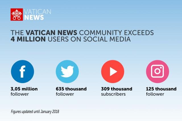 Het aantal volgers van het nieuwskanaal van het Vaticaan. © Vaticaan